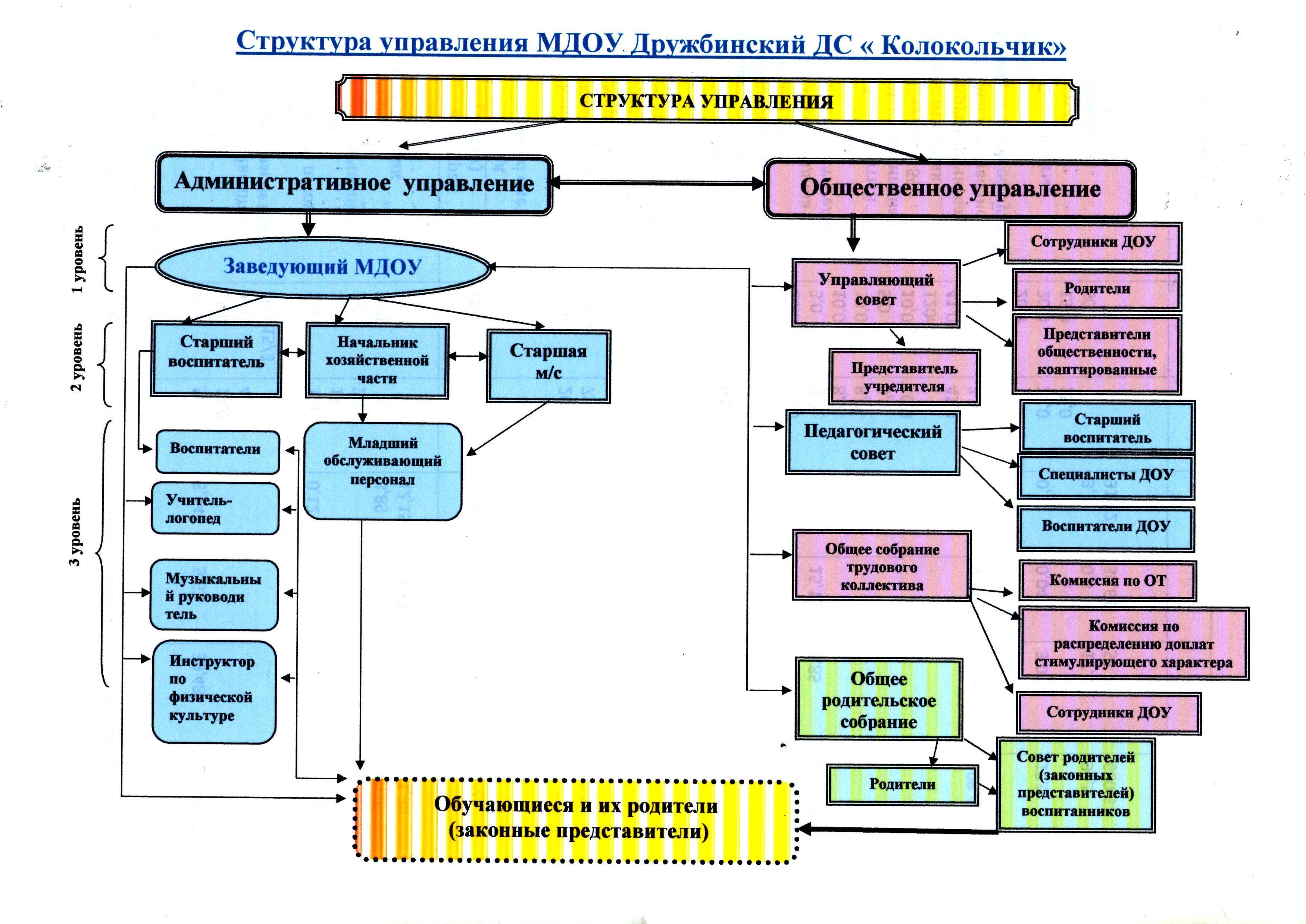 Схема структура финансовая система